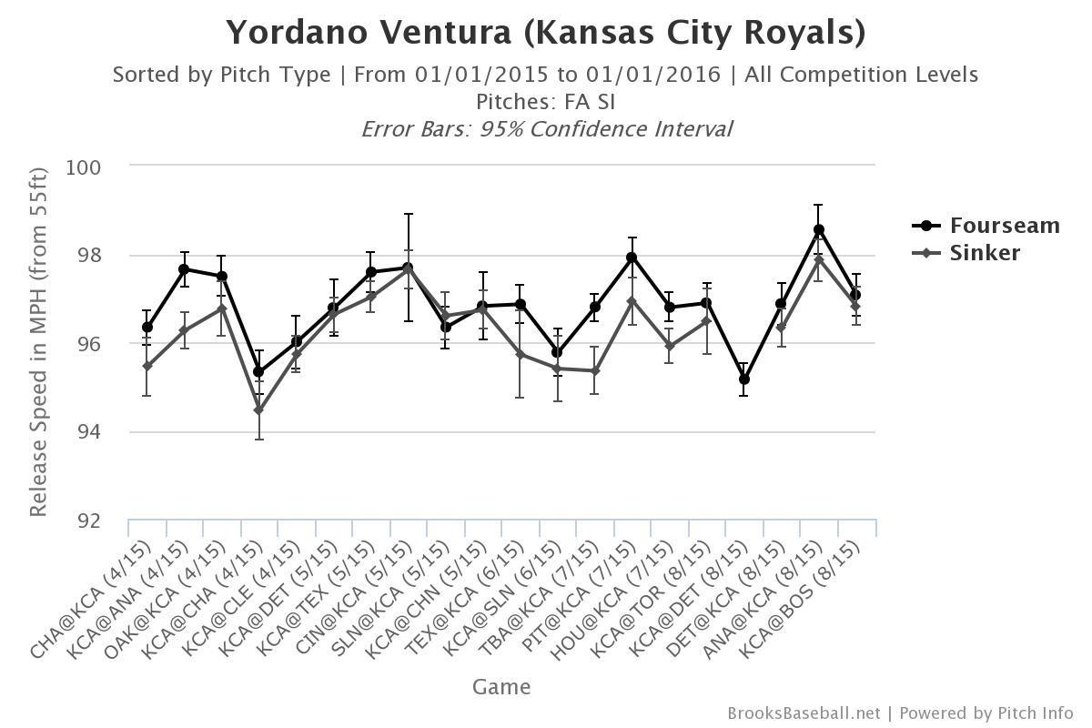 Yordano Ventura velocity