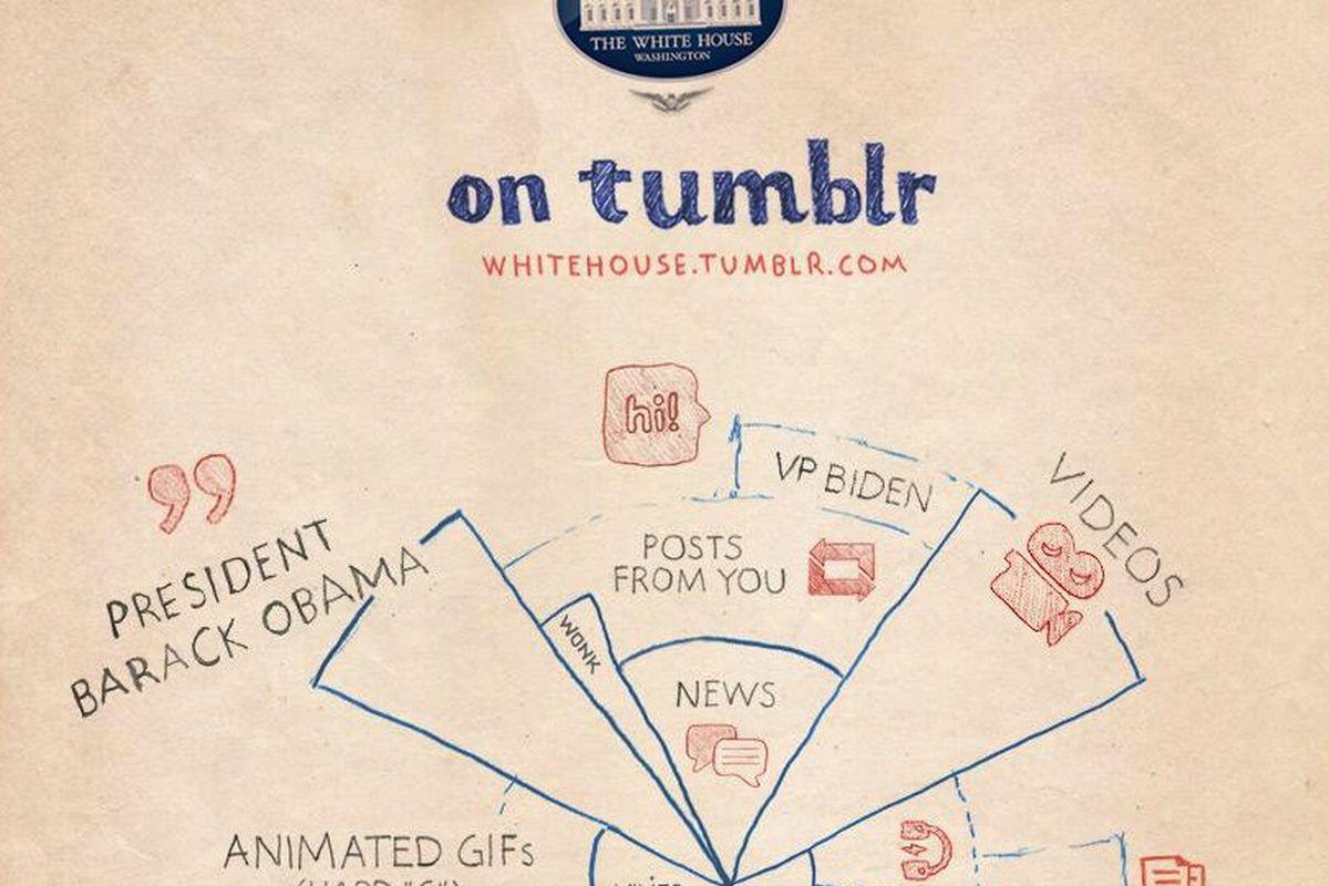 White House Tumblr
