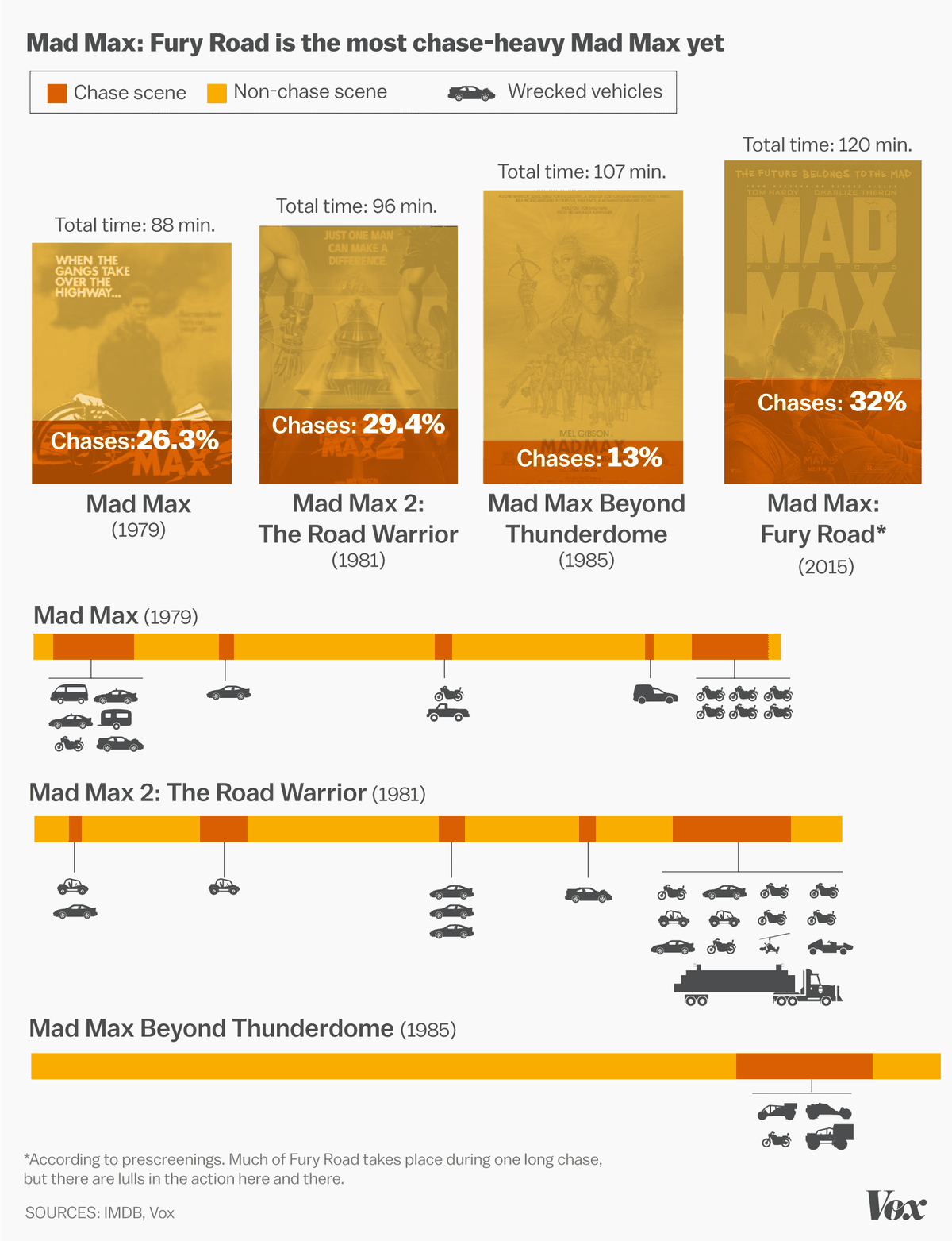 Mad Max chases graphic