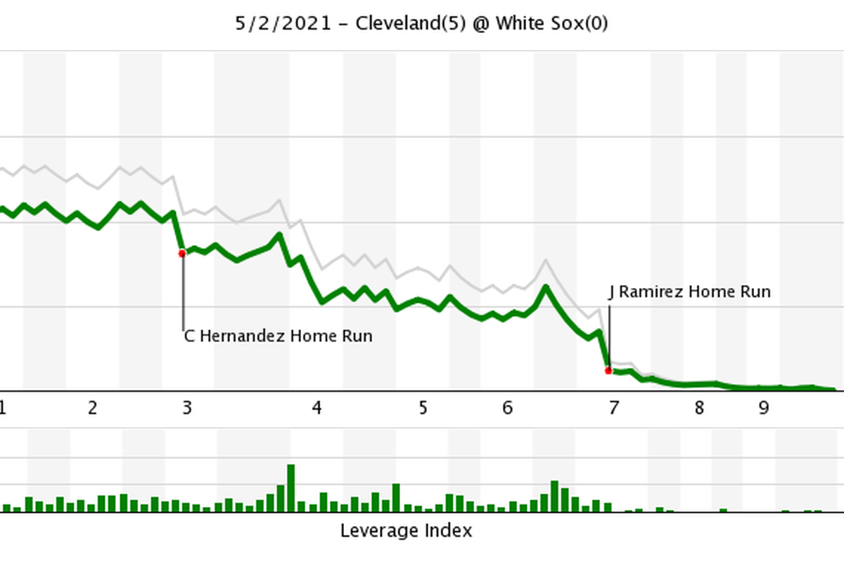 embarrassing shutout graphic thanks to fangraphs