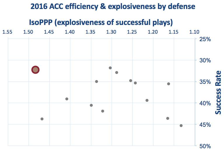 BC defensive efficiency & explosiveness
