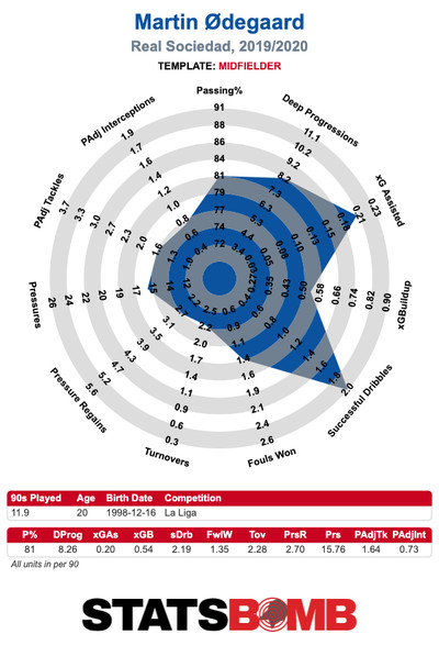 Martin Odegaard La Liga 2019 2020.0 - Martin Ødegaard is on track to become Real Madrid's next Luka Modric