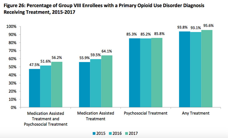 ScreenShot2018_08_23at5.07.08PM.171042 The success of Medicaid expansion, explained in 5 charts
