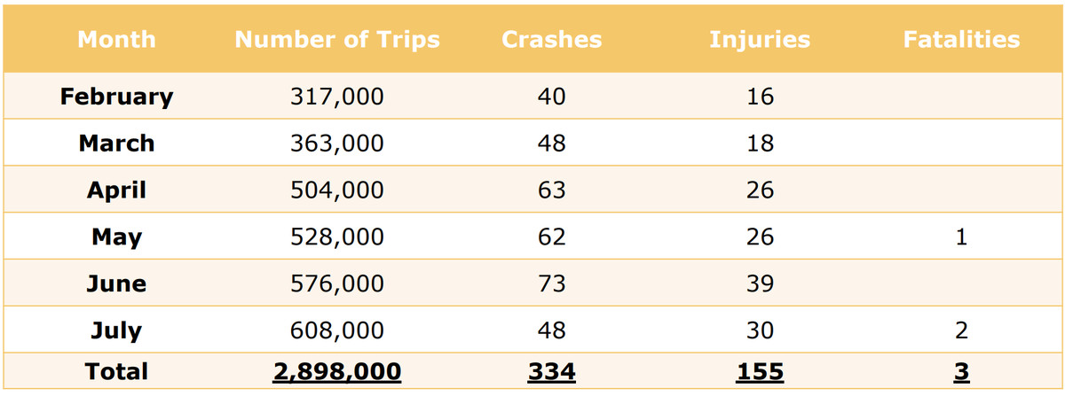 A table shows the amount of dockless vehicle-related crashes between February and July (334).