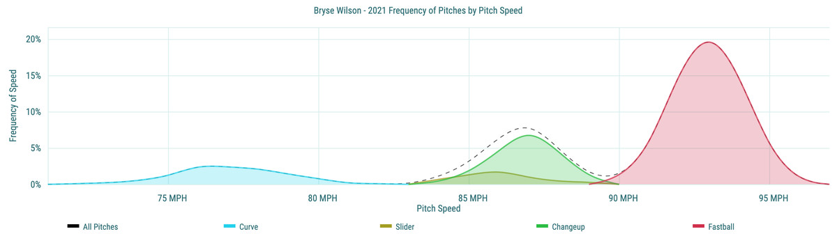 Bryse Wilson- 2021 Frequency of Pitches by Pitch Speed