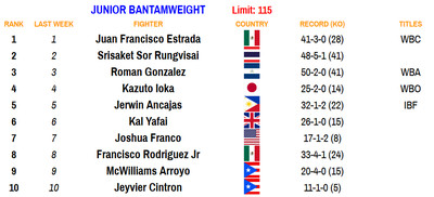 115 110220 - Bad Left Hook Boxing Rankings (Nov. 2, 2020): Davis joins Canelo as only fighters ranked in two divisions