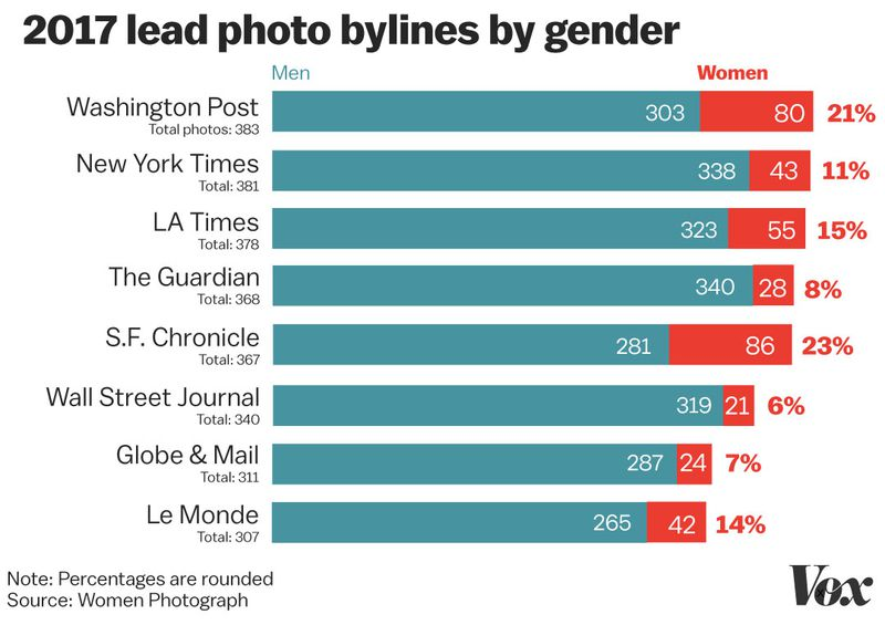 byline_chart_editsa Photojournalism needs to face its #MeToo moment