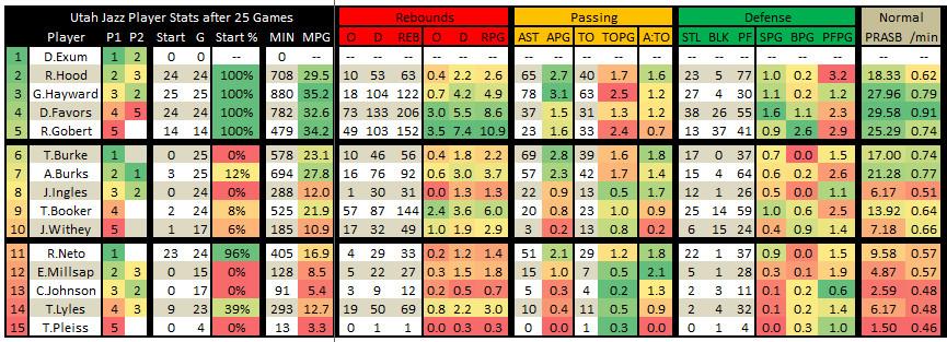 2015 2016 Utah Jazz Player Stats 25 Games 02 - Everything Else