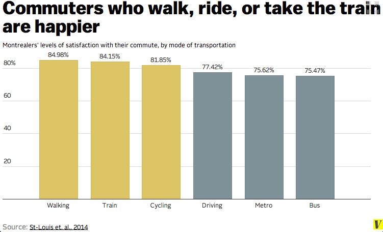 commuting satisfaction chart