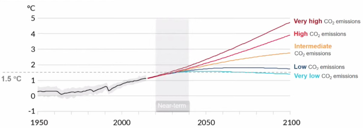 Chart showing warming projections under different shared socioeconomic pathways.