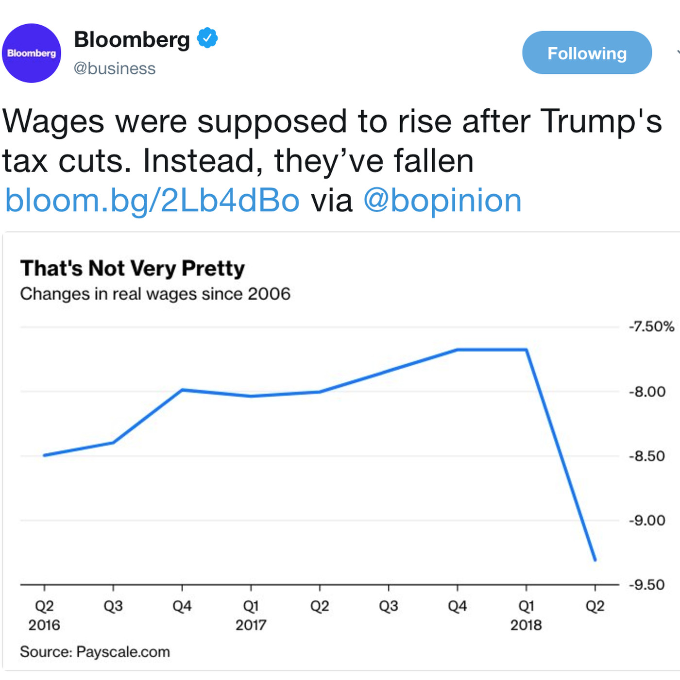 Image result for bloomberg real wages