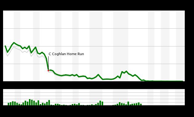 Game 57 Chart 2015