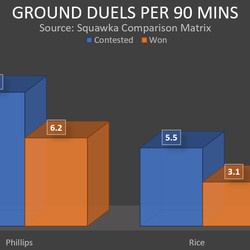 Phillips' and Rice's ground duels per 90 minutes so far this season