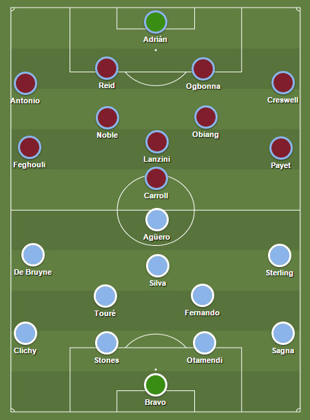 West Ham United Vs Manchester City 2017 FA Cup Team News