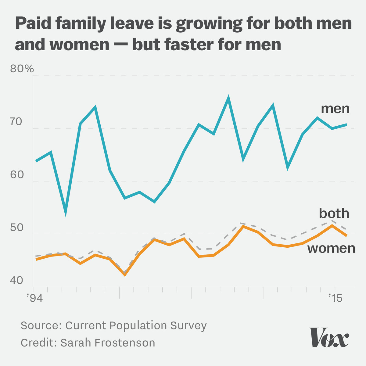 Chart showing that paid family leave has increased for both men and women, but faster for men