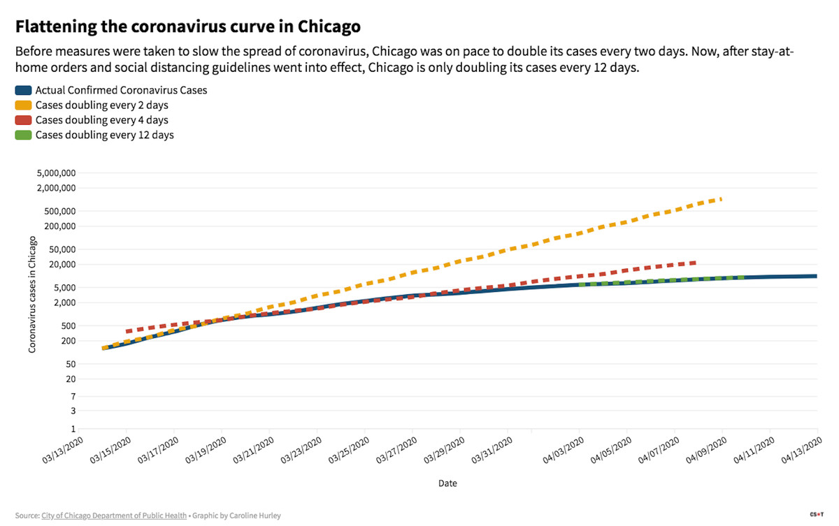 Before measures were taken to slow the spread of coronavirus, Chicago was on pace to double its cases every two days. Now, after stay-at-home orders and social distancing guidelines went into effect, Chicago is only doubling its cases every 12 days.