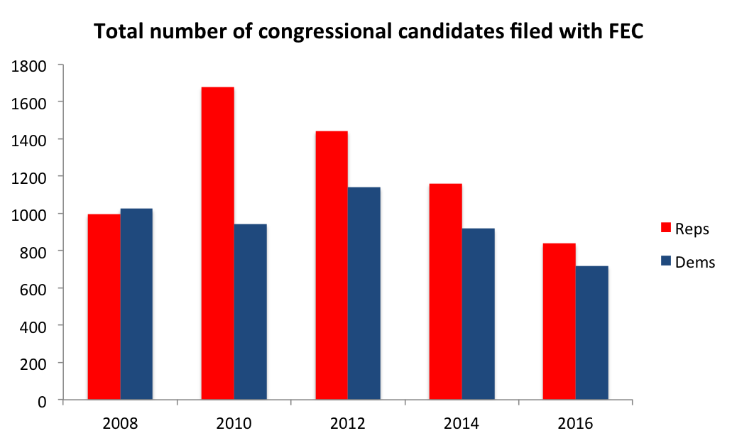 Number of candidates by party