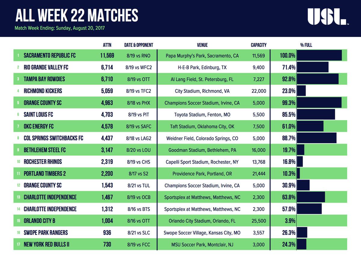 All Week 22 USL Matches