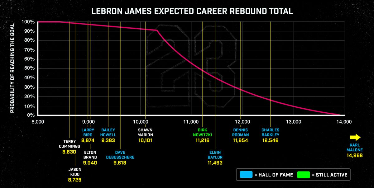 official photos 1cbd4 4e280 Chart showing LeBron James s expected career rebound total