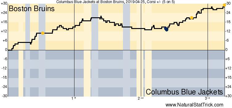 Columbus Blue Jackets struggled at 5v5 against the Boston Bruins