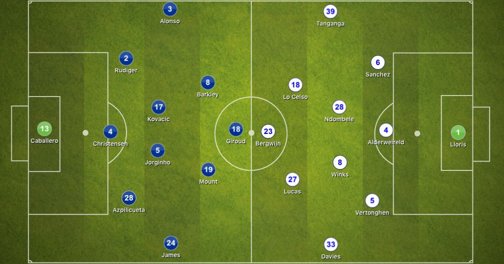 Chelsea 2-1 Tottenham Hotspur, Premier League: Tactical Analysis