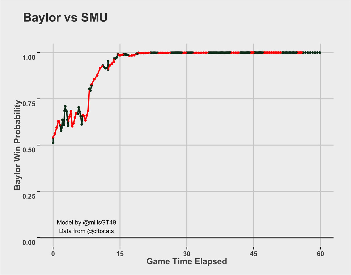 Baylor vs. SMU Win Probability