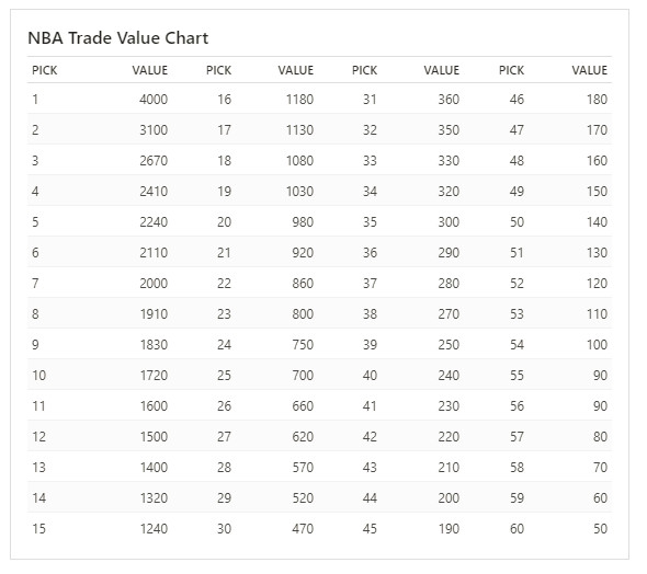 Trade Value Chart | Top New Car Release Date