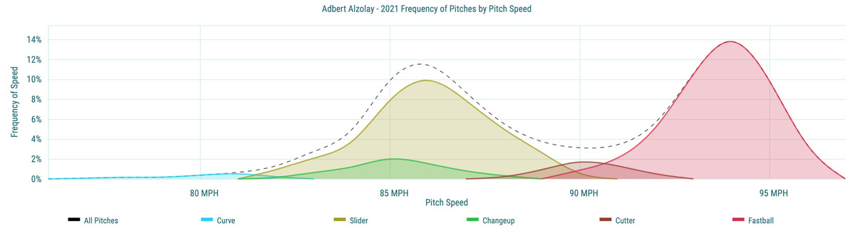 Adbert Alzolay - 2021 Frequency of Pitches by Pitch Speed