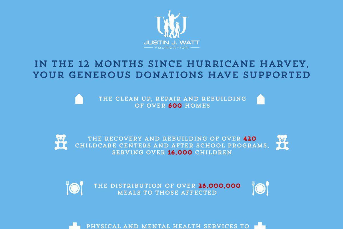 J J  Watt shows how Hurricane Harvey donations are making an
