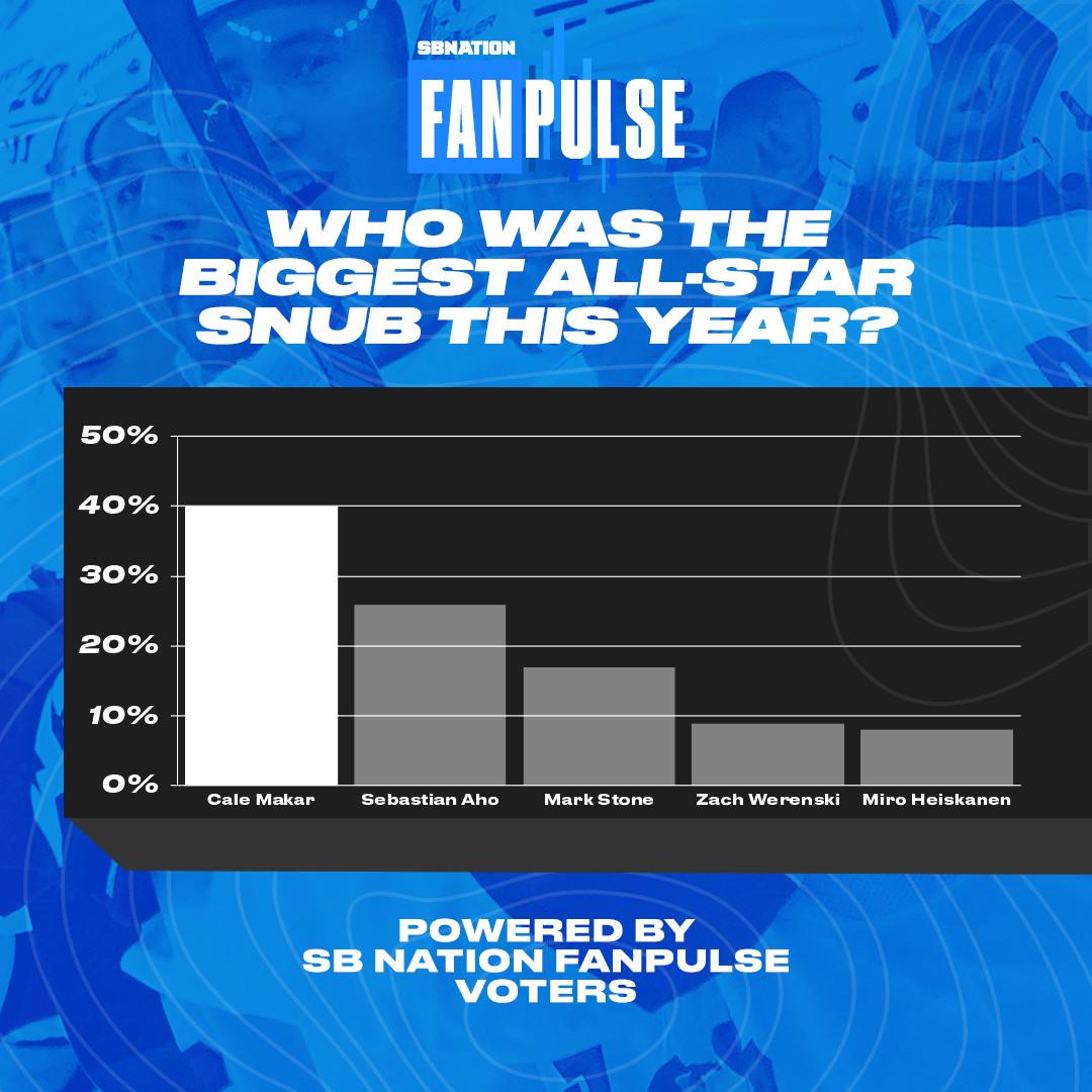 SB Nation FanPulse