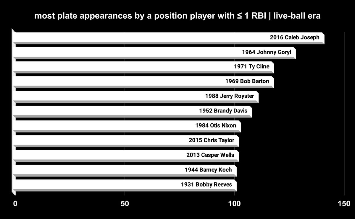 Most plate appearances by a position player with one RBI or fewer in the live-ball era. Caleb Joseph leads again!