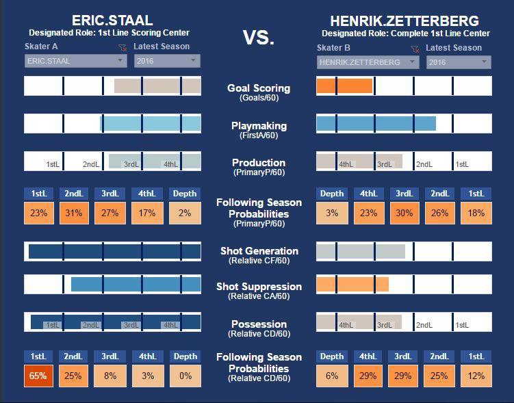 Staal vs Zetterberg