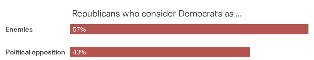 57 percent of Republicans consider Democrats as enemies.