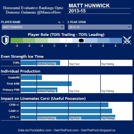 Hunwick HERO