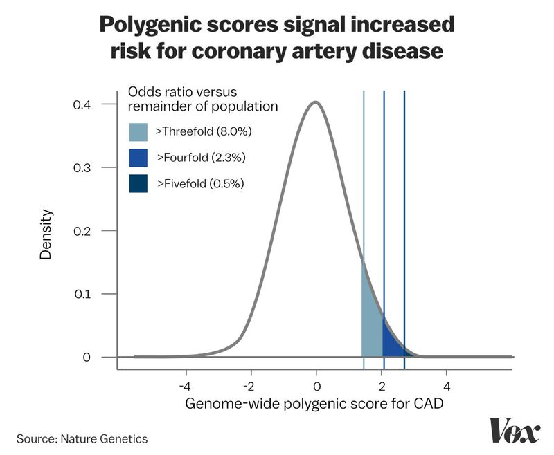 POLYGENIC_SCORE How scientists are learning to predict your future with your genes