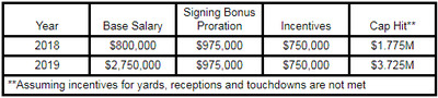 A look at Jaron Brown's contract