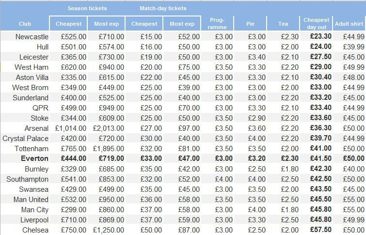 Price of Football - Cheapest Day Out
