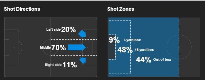 DC United Shots