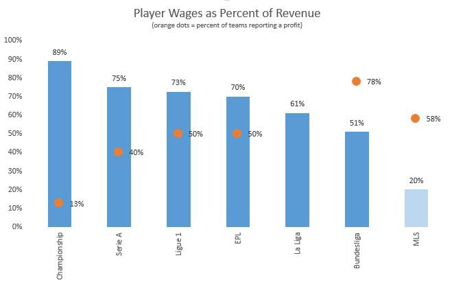 wages of soccer leagues
