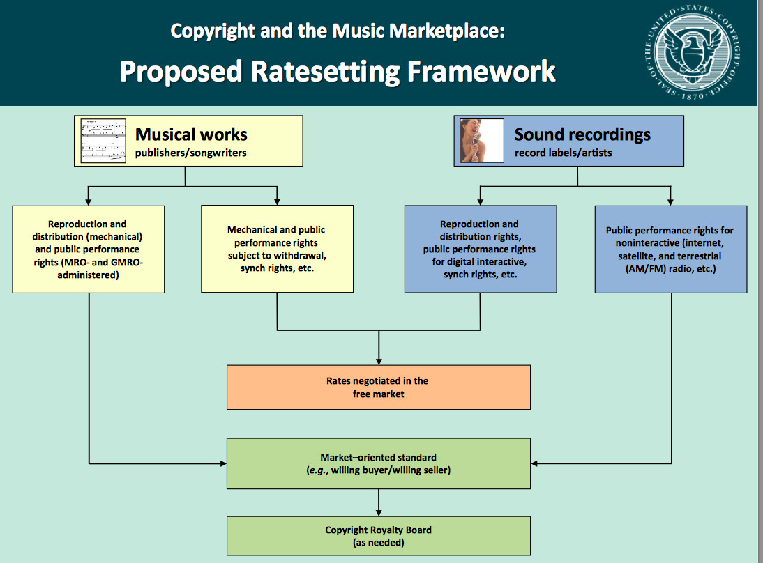 Copyright Office Has Thoughts on What Streaming Music Services