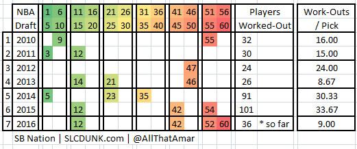 DB 1919 - UTA Draft Pick Workout History 2010 2011 2012 2013 2014 2015 2016 FIXED