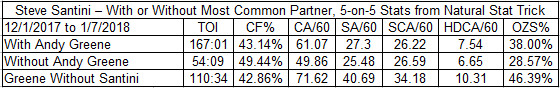 Santini with and without Greene after the Vatanen trade