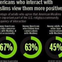 Public Religion Research Institute