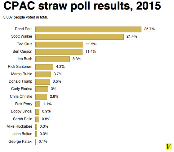 Rand Paul wins CPAC straw poll, Scott Walker comes in second