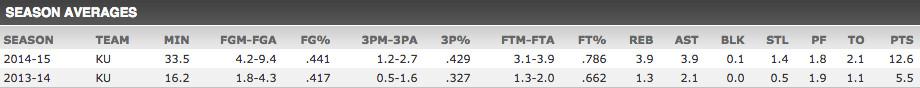 Frank Mason Stats