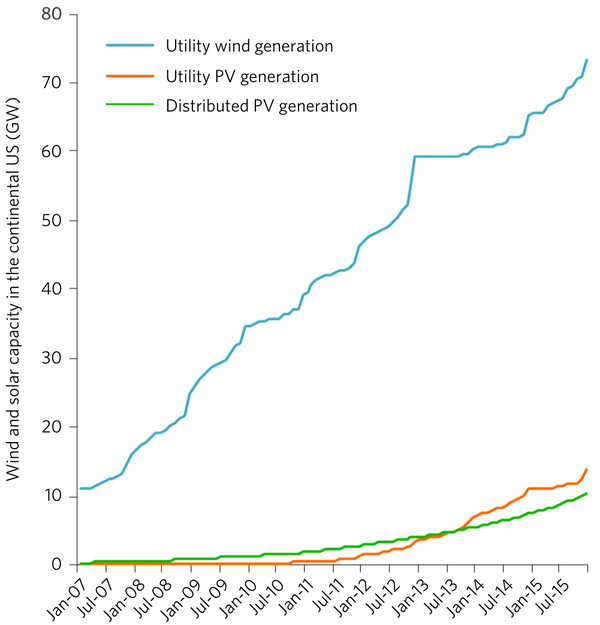 wind and solar, 2007-2015