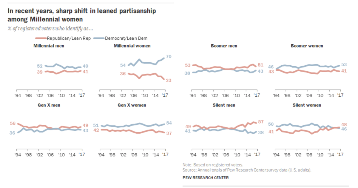 The Partisan Gender Gap Among Millennials Is Staggeringly Large