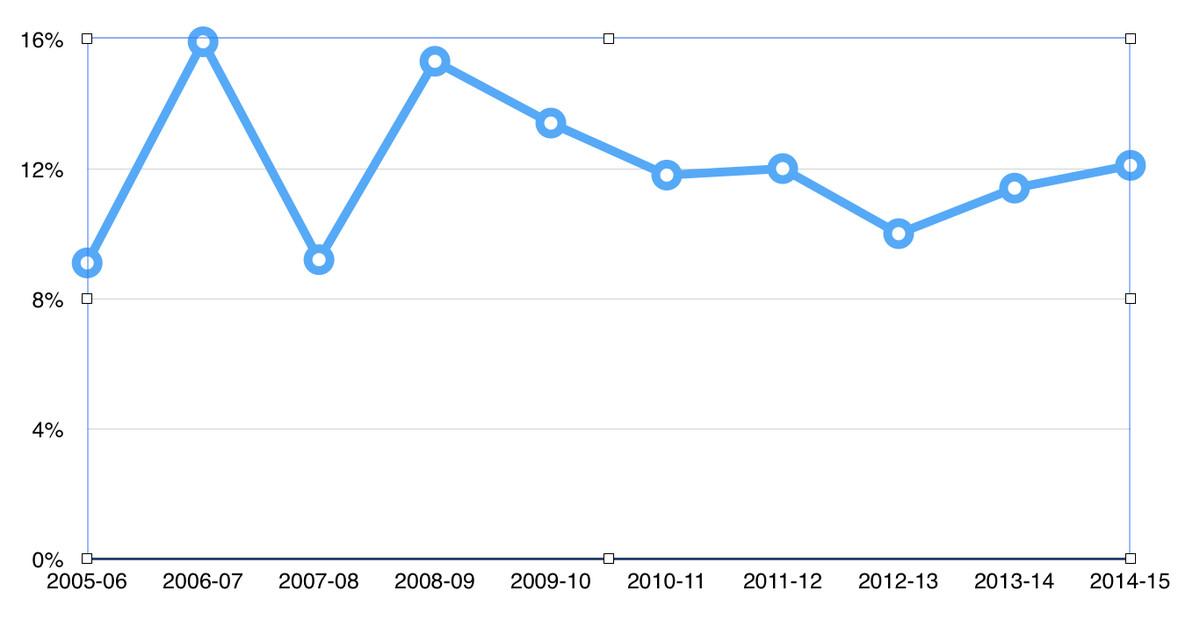 Vanek Shooting Percentage