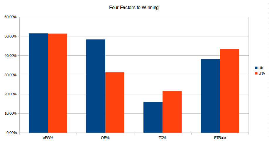 UTA-Kentucky pregame four factors