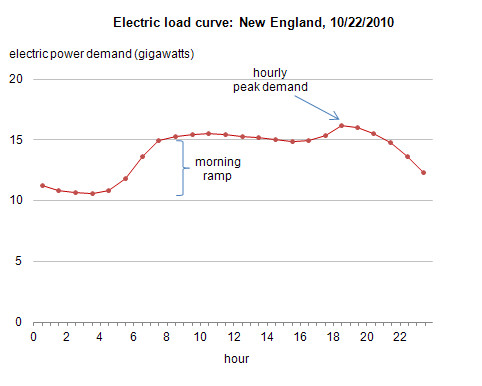 electric load curve